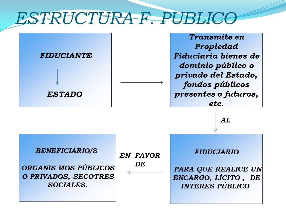 ESTRUCTURA F. PUBLICO FIDUCIANTE ESTADO Transmite en Propiedad Fiduciaria bienes de dominio público o privado del Estado, fondos públicos presentes o