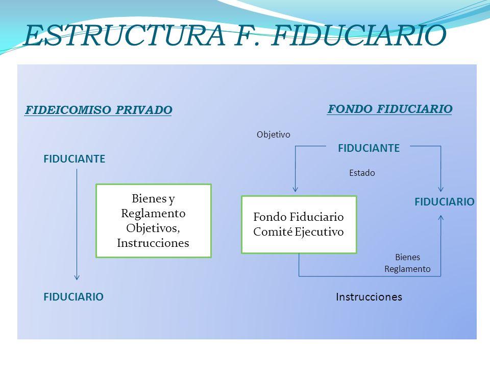 ESTRUCTURA F. FIDUCIARIO FIDEICOMISO PRIVADO FIDUCIARIO Bienes y Reglamento Objetivos, Instrucciones FONDO FIDUCIARIO FIDUCIANTE FIDUCIARIO Fondo Fidu