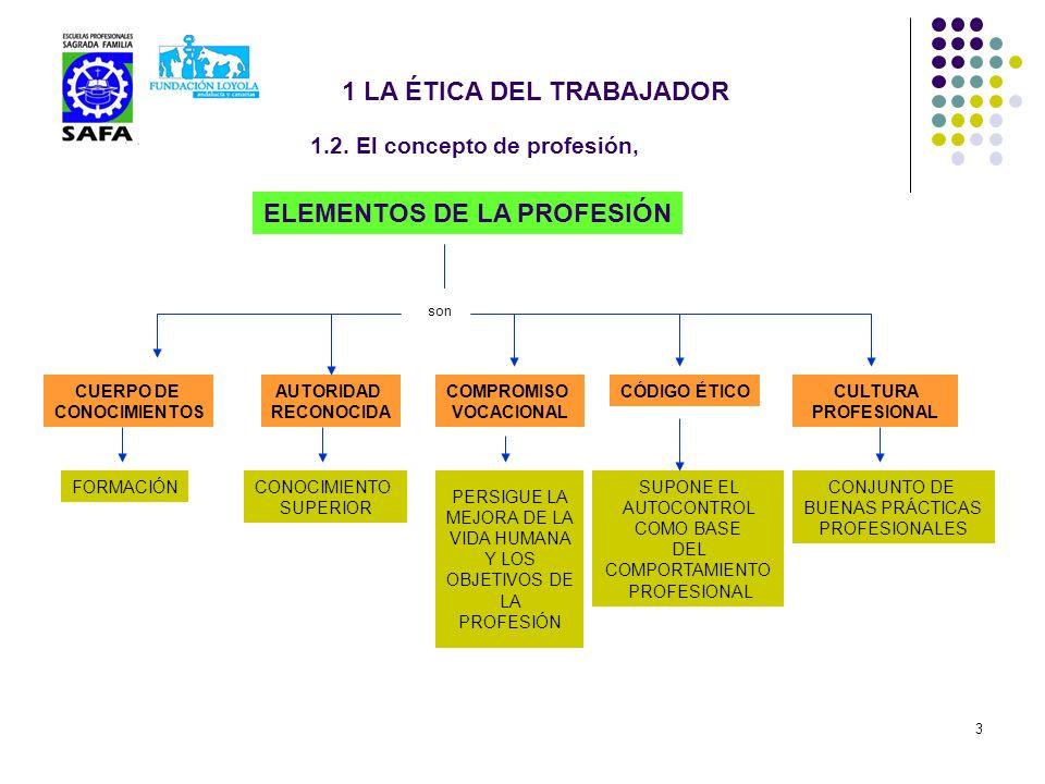 3 1.2. El concepto de profesión, ELEMENTOS DE LA PROFESIÓN son CUERPO DE CONOCIMIENTOS FORMACIÓN AUTORIDAD RECONOCIDA CONOCIMIENTO SUPERIOR COMPROMISO