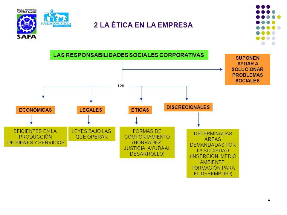 4 2 LA ÉTICA EN LA EMPRESA LAS RESPONSABILIDADES SOCIALES CORPORATIVAS son ECONÓMICASLEGALESÉTICAS DISCRECIONALES SUPONEN AYDAR A SOLUCIONAR PROBLEMAS