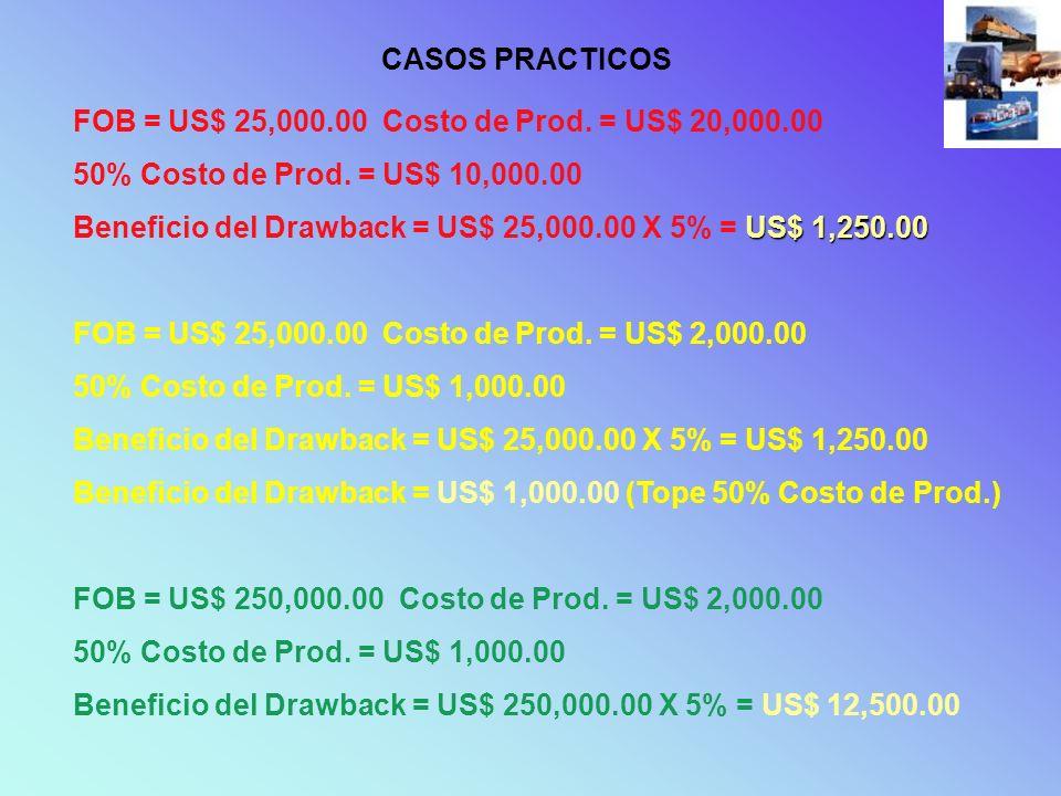 CASOS PRACTICOS FOB = US$ 25,000.00 Costo de Prod. = US$ 20,000.00 50% Costo de Prod. = US$ 10,000.00 US$ 1,250.00 Beneficio del Drawback = US$ 25,000