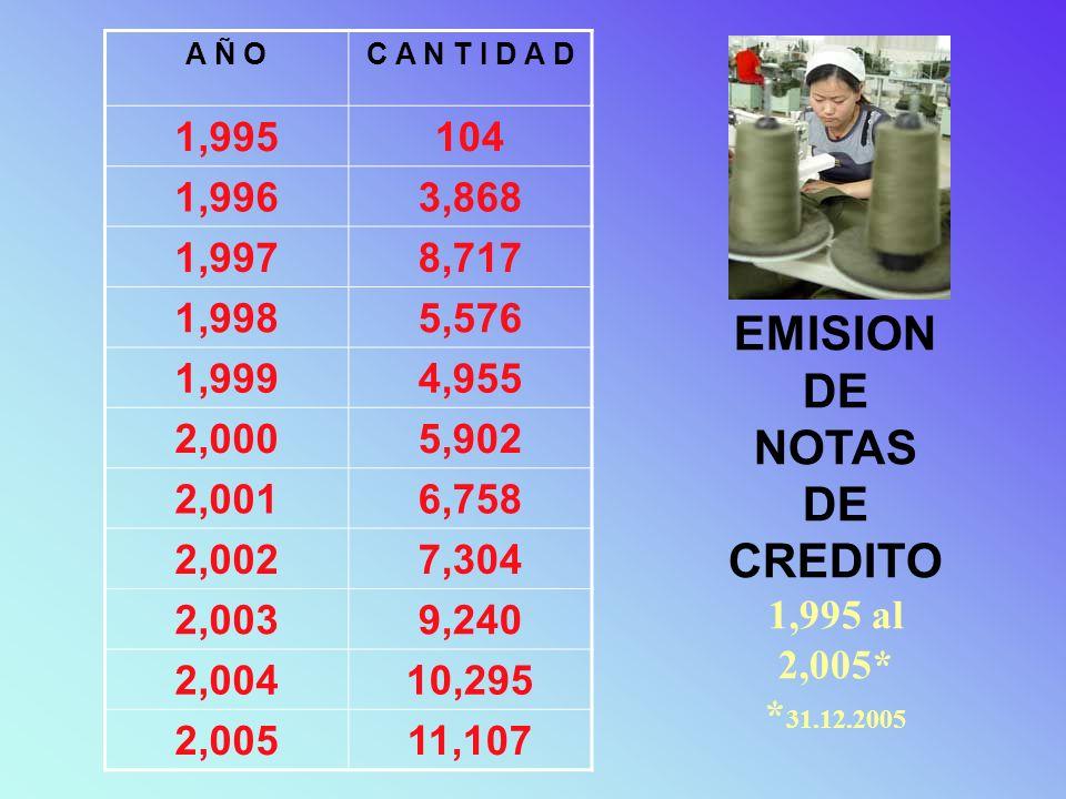 EMISION DE NOTAS DE CREDITO 1,995 al 2,005* * 31.12.2005 A Ñ OC A N T I D A D 1,995104 1,9963,868 1,9978,717 1,9985,576 1,9994,955 2,0005,902 2,0016,7