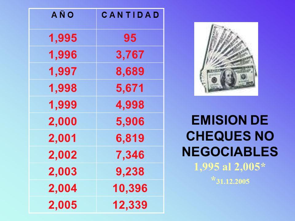 EMISION DE CHEQUES NO NEGOCIABLES 1,995 al 2,005* * 31.12.2005 A Ñ OC A N T I D A D 1,99595 1,9963,767 1,9978,689 1,9985,671 1,9994,998 2,0005,906 2,0