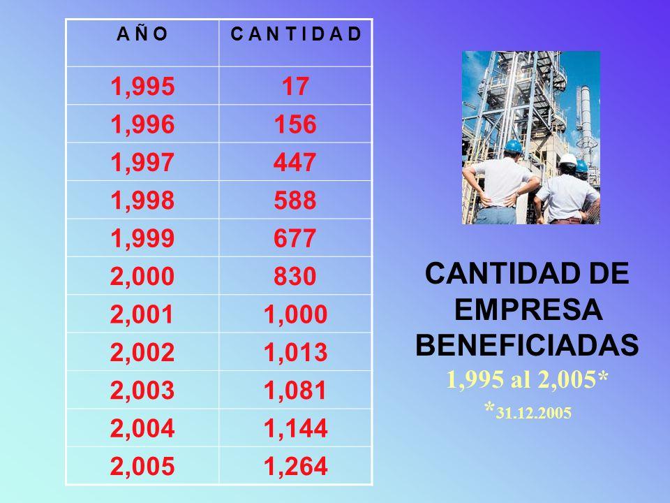 CANTIDAD DE EMPRESA BENEFICIADAS 1,995 al 2,005* * 31.12.2005 A Ñ OC A N T I D A D 1,99517 1,996156 1,997447 1,998588 1,999677 2,000830 2,0011,000 2,0