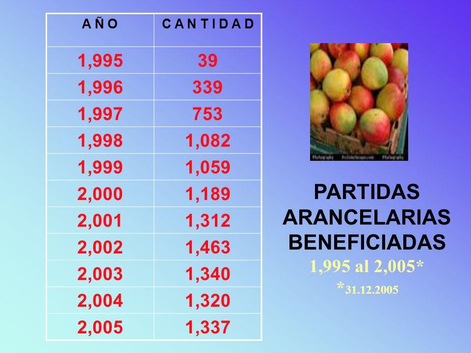 PARTIDAS ARANCELARIAS BENEFICIADAS 1,995 al 2,005* * 31.12.2005 A Ñ OC A N T I D A D 1,99539 1,996339 1,997753 1,9981,082 1,9991,059 2,0001,189 2,0011