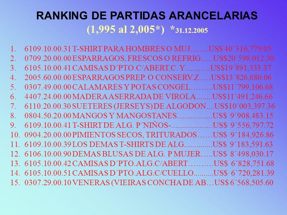 RANKING DE PARTIDAS ARANCELARIAS (1,995 al 2,005*) * 31.12.2005 1.6109.10.00.31 T-SHIRT PARA HOMBRES O MUJ.........US$ 40´316,779.05 2.0709.20.00.00 E