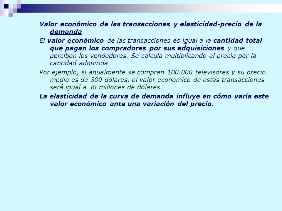 Valor económico de las transacciones y elasticidad-precio de la demanda El valor económico de las transacciones es igual a la cantidad total que pagan
