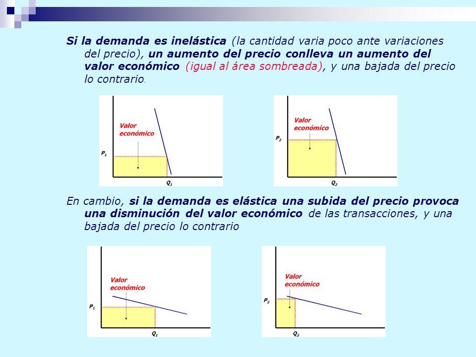 Si la demanda es inelástica (la cantidad varia poco ante variaciones del precio), un aumento del precio conlleva un aumento del valor económico (igual
