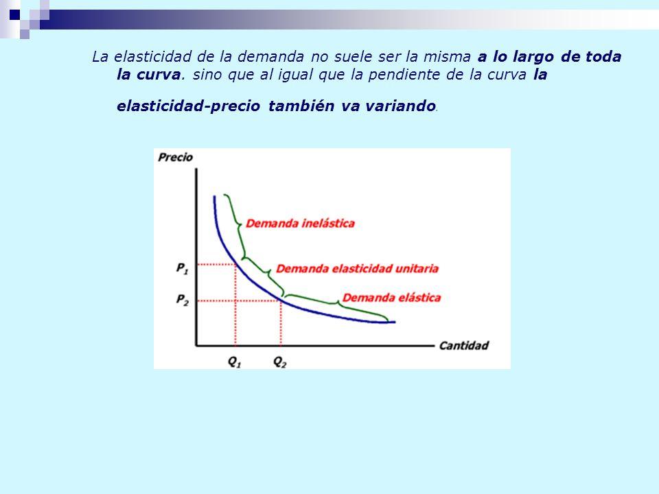 La elasticidad de la demanda no suele ser la misma a lo largo de toda la curva. sino que al igual que la pendiente de la curva la elasticidad-precio t