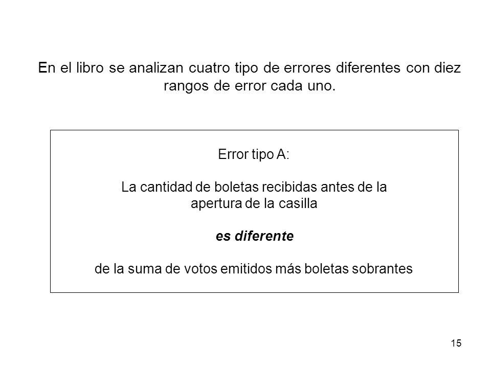 15 En el libro se analizan cuatro tipo de errores diferentes con diez rangos de error cada uno.