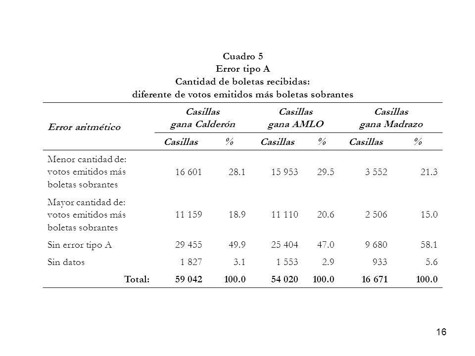 16 Cuadro 5 Error tipo A Cantidad de boletas recibidas: diferente de votos emitidos más boletas sobrantes Error aritmético Casillas gana Calderón Casillas gana AMLO Casillas gana Madrazo Casillas% % % Menor cantidad de: votos emitidos más boletas sobrantes 16 60128.115 95329.53 55221.3 Mayor cantidad de: votos emitidos más boletas sobrantes 11 15918.911 11020.62 50615.0 Sin error tipo A29 45549.925 40447.09 68058.1 Sin datos1 8273.11 5532.99335.6 Total:59 042100.054 020100.016 671100.0