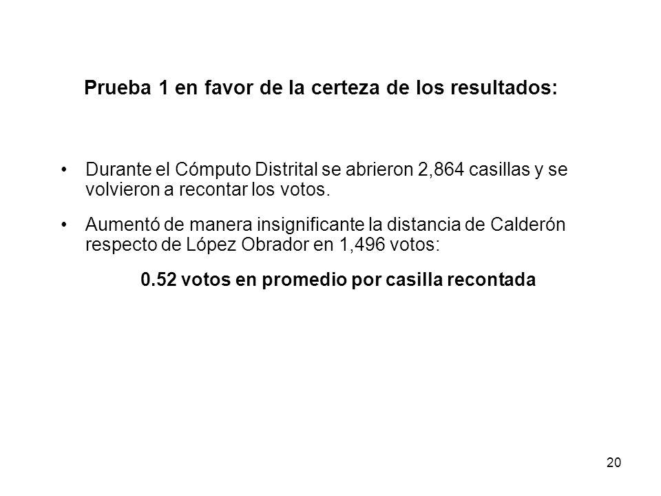 20 Prueba 1 en favor de la certeza de los resultados: Durante el Cómputo Distrital se abrieron 2,864 casillas y se volvieron a recontar los votos.