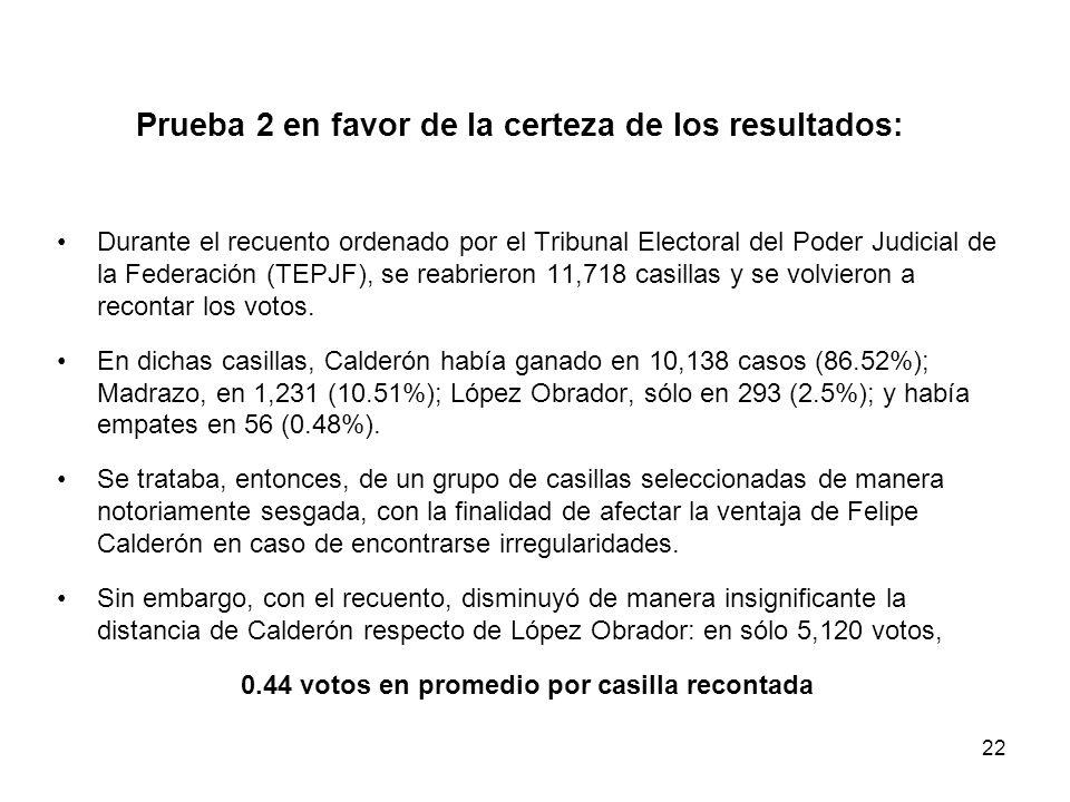 22 Prueba 2 en favor de la certeza de los resultados: Durante el recuento ordenado por el Tribunal Electoral del Poder Judicial de la Federación (TEPJF), se reabrieron 11,718 casillas y se volvieron a recontar los votos.
