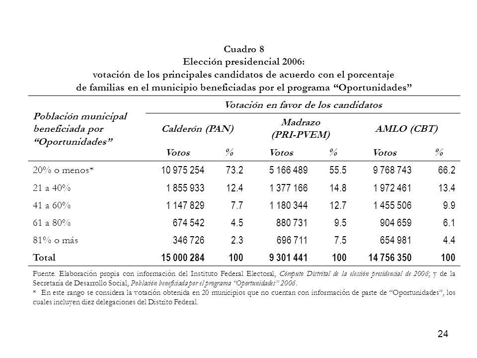 24 Cuadro 8 Elección presidencial 2006: votación de los principales candidatos de acuerdo con el porcentaje de familias en el municipio beneficiadas por el programa Oportunidades Población municipal beneficiada por Oportunidades Votación en favor de los candidatos Calderón (PAN) Madrazo (PRI-PVEM) AMLO (CBT) Votos% % % 20% o menos* 10 975 25473.25 166 48955.59 768 74366.2 21 a 40% 1 855 93312.41 377 16614.81 972 46113.4 41 a 60% 1 147 8297.71 180 34412.71 455 5069.9 61 a 80% 674 5424.5880 7319.5904 6596.1 81% o más 346 7262.3696 7117.5654 9814.4 Total 15 000 2841009 301 44110014 756 350100 Fuente.