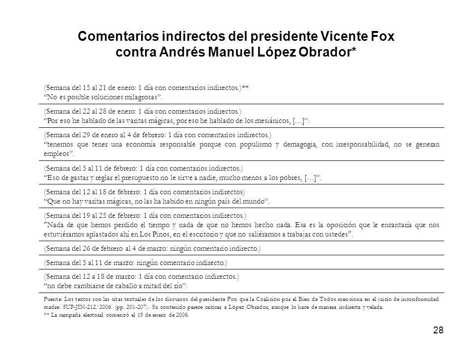 28 Comentarios indirectos del presidente Vicente Fox contra Andrés Manuel López Obrador* (Semana del 15 al 21 de enero: 1 día con comentarios indirectos.)** No es posible soluciones milagrosas.