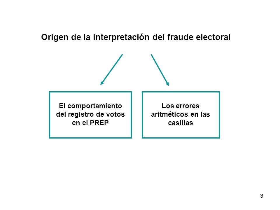 3 Origen de la interpretación del fraude electoral El comportamiento del registro de votos en el PREP Los errores aritméticos en las casillas