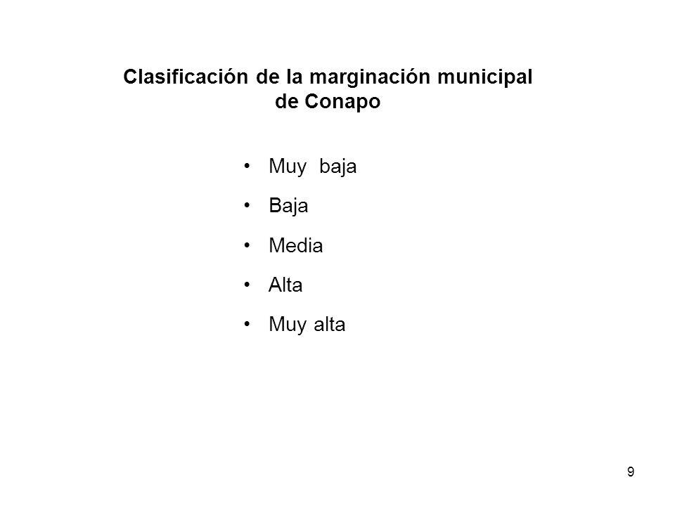 9 Clasificación de la marginación municipal de Conapo Muy baja Baja Media Alta Muy alta