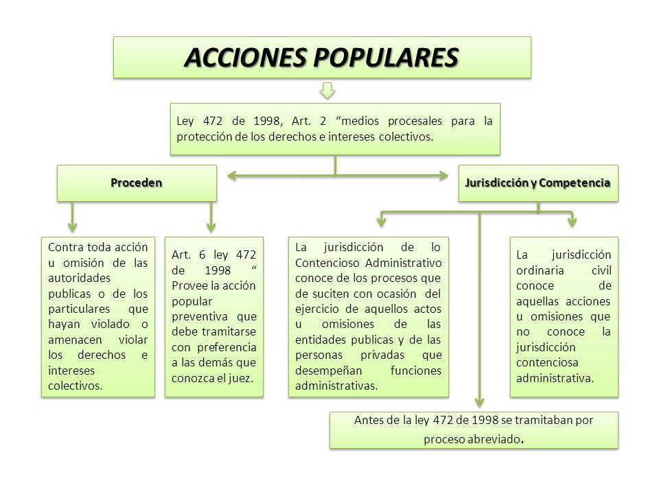 ACCIONES POPULARES Ley 472 de 1998, Art. 2 medios procesales para la protección de los derechos e intereses colectivos. Jurisdicción y Competencia Pro