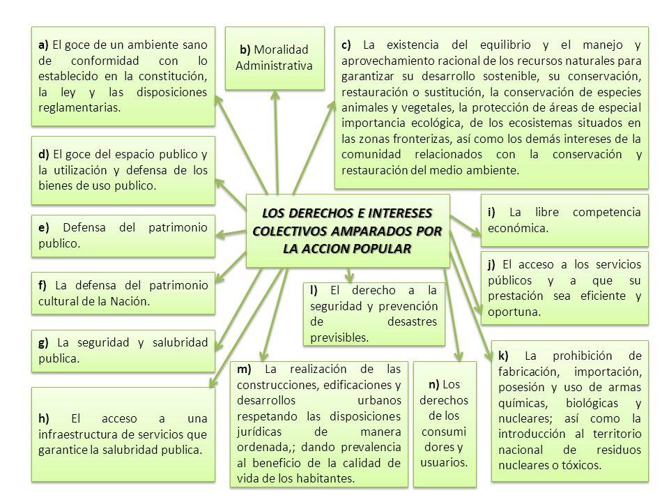 LOS DERECHOS E INTERESES COLECTIVOS AMPARADOS POR LA ACCION POPULAR a) El goce de un ambiente sano de conformidad con lo establecido en la constitució