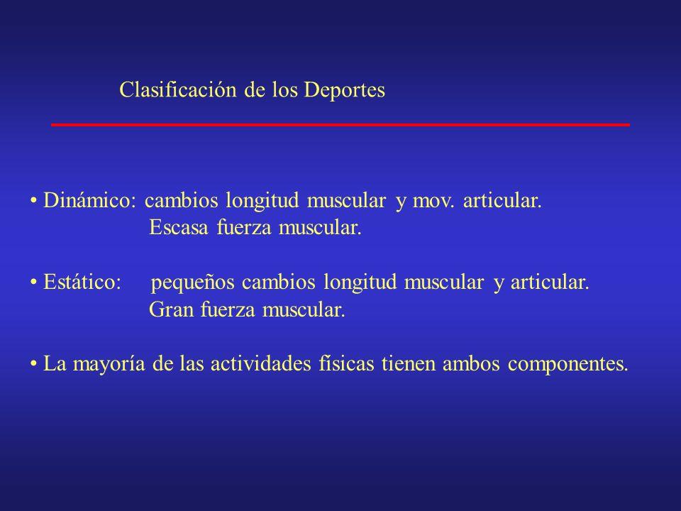 Clasificación de los Deportes Dinámico: cambios longitud muscular y mov.
