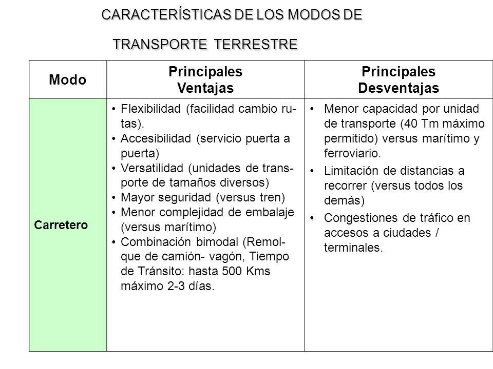 CARACTERÍSTICAS DE LOS MODOS DE TRANSPORTE TERRESTRE CARACTERÍSTICAS DE LOS MODOS DE TRANSPORTE TERRESTRE Modo Principales Ventajas Principales Desven