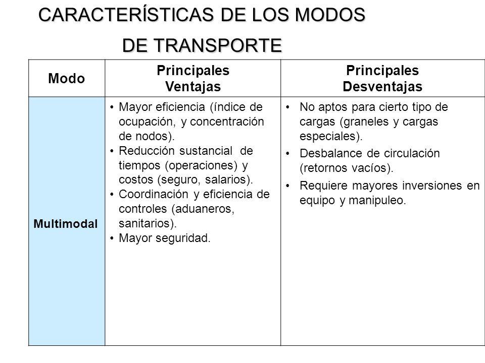 CARACTERÍSTICAS DE LOS MODOS DE TRANSPORTE Modo Principales Ventajas Principales Desventajas Multimodal Mayor eficiencia (índice de ocupación, y conce