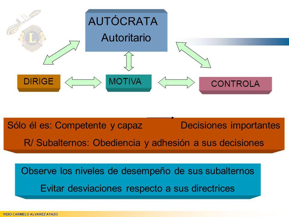 AUTÓCRATA Autoritario YIDIO CARMELO ALVAREZ AYAZO JEFE DE REGION Nº 5 DIRIGEMOTIVA CONTROLA Sólo él es: Competente y capaz Decisiones importantes R/ S