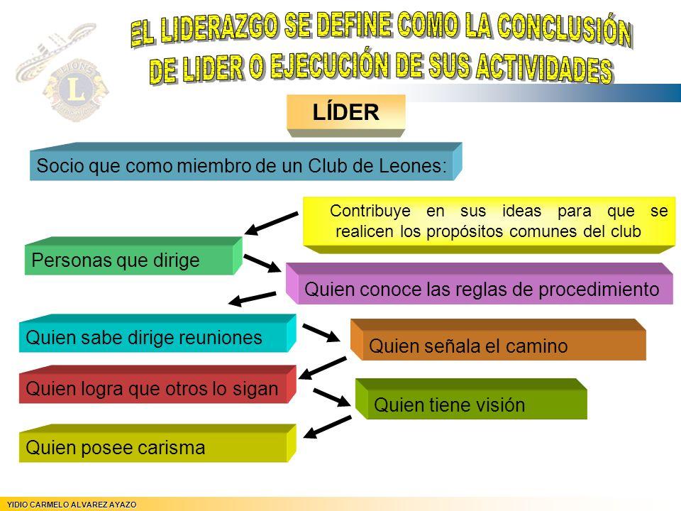 YIDIO CARMELO ALVAREZ AYAZO JEFE DE REGION Nº 5 LÍDER Socio que como miembro de un Club de Leones: Contribuye en sus ideas para que se realicen los pr