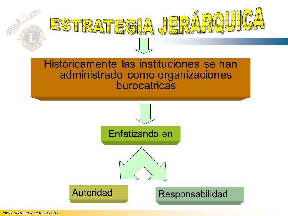 Históricamente las instituciones se han administrado como organizaciones burocatricas YIDIO CARMELO ALVAREZ AYAZO Enfatizando en Autoridad Responsabil