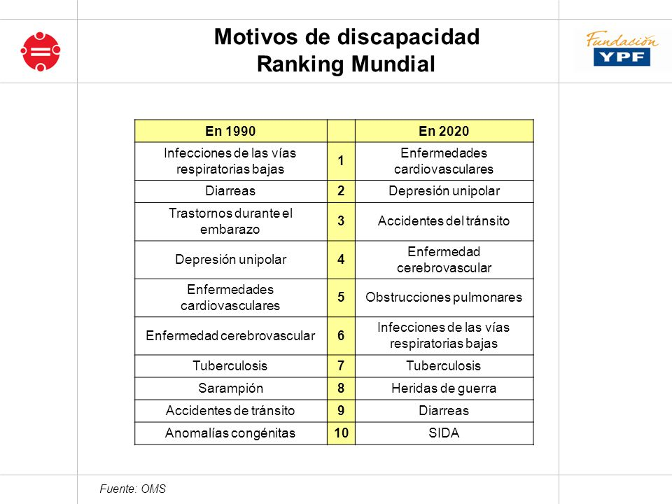 Fuente: OMS Motivos de discapacidad Ranking Mundial En 1990 En 2020 Infecciones de las vías respiratorias bajas 1 Enfermedades cardiovasculares Diarre