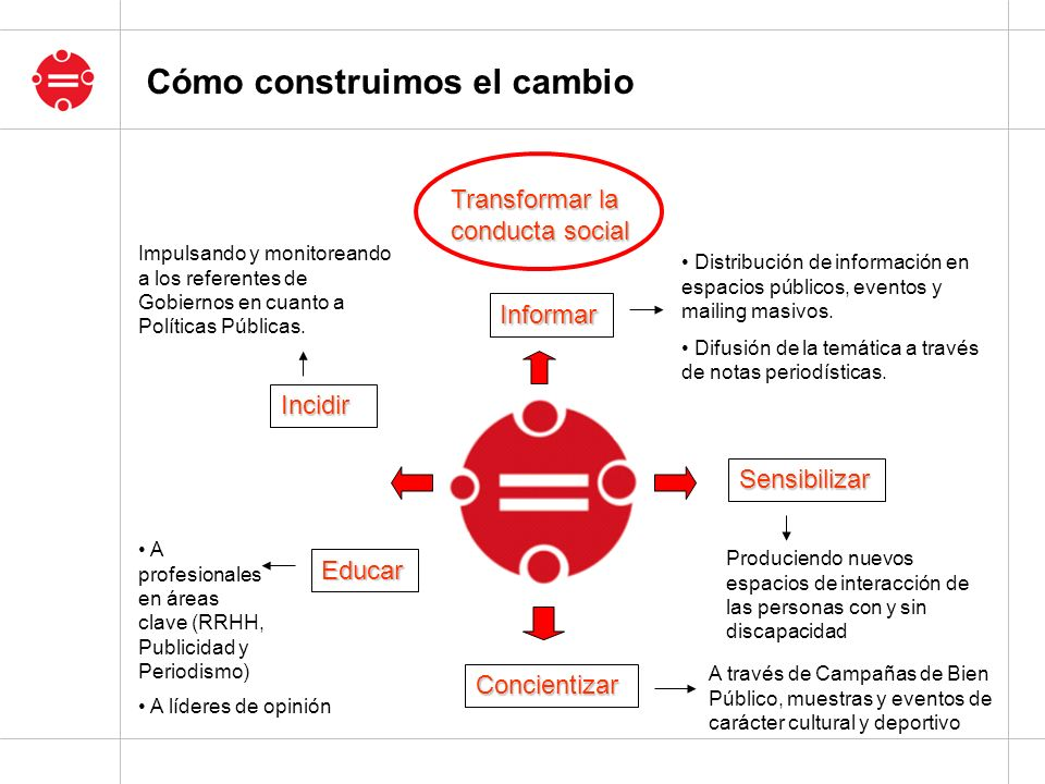 Informar Sensibilizar Concientizar Educar Incidir Distribución de información en espacios públicos, eventos y mailing masivos. Difusión de la temática