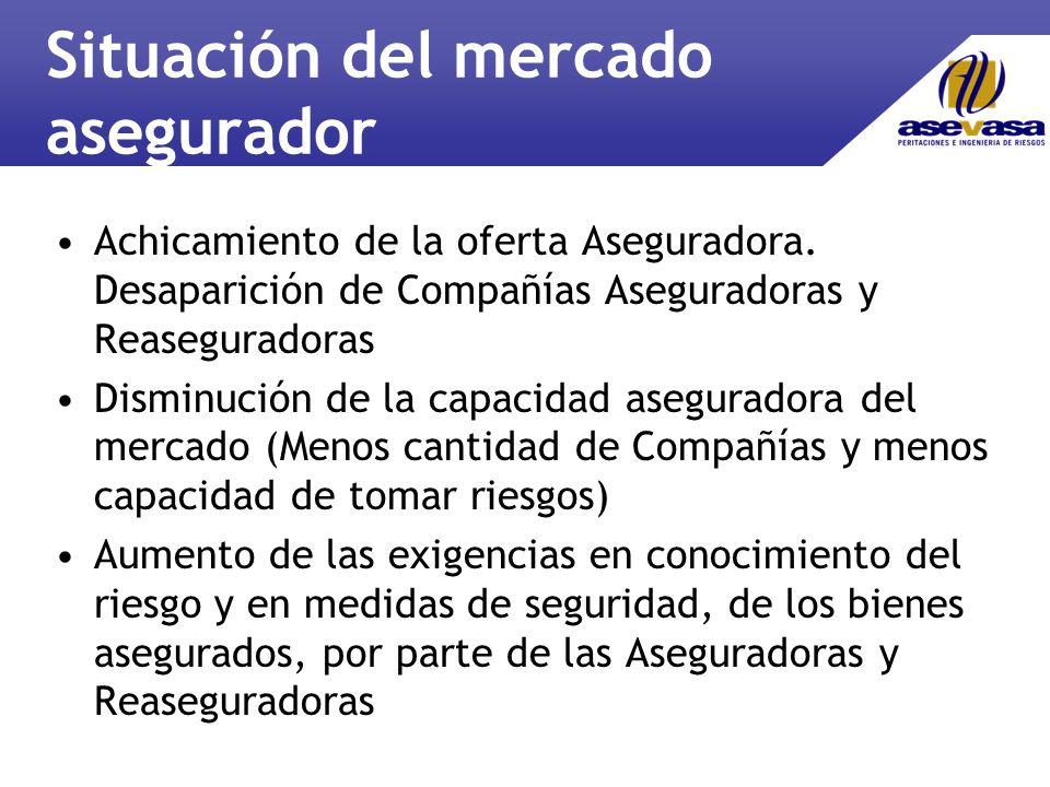 Situación del mercado asegurador Achicamiento de la oferta Aseguradora.