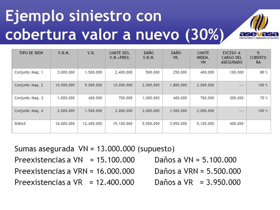 Ejemplo siniestro con cobertura valor a nuevo (30%) Sumas asegurada VN = 13.000.000 (supuesto) Preexistencias a VN = 15.100.000Daños a VN = 5.100.000 Preexistencias a VRN = 16.000.000Daños a VRN = 5.500.000 Preexistencias a VR = 12.400.000Daños a VR = 3.950.000