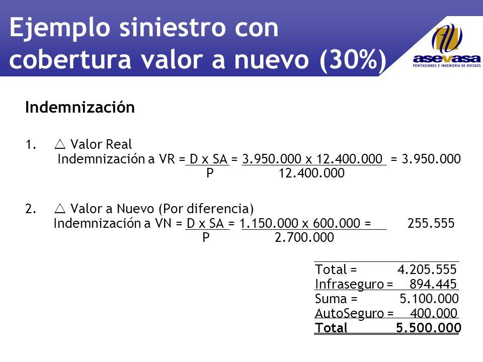 Ejemplo siniestro con cobertura valor a nuevo (30%) Indemnización 1.