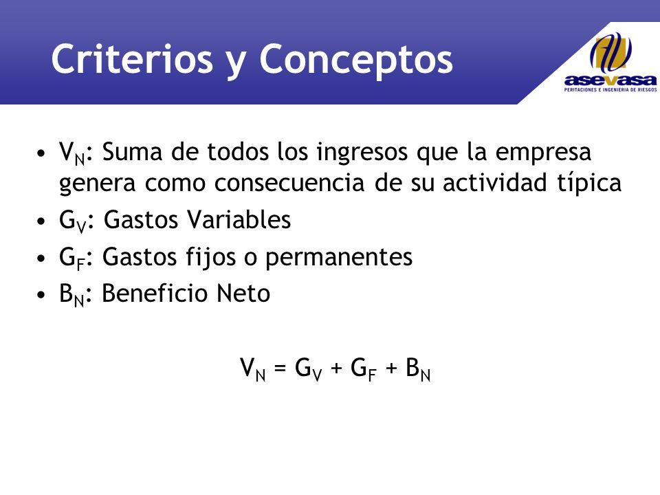 Criterios y Conceptos V N : Suma de todos los ingresos que la empresa genera como consecuencia de su actividad típica G V : Gastos Variables G F : Gastos fijos o permanentes B N : Beneficio Neto V N = G V + G F + B N