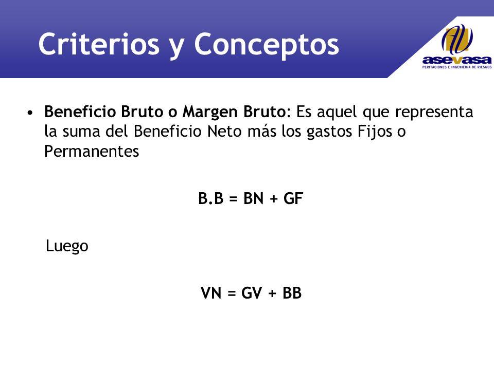 Criterios y Conceptos Beneficio Bruto o Margen Bruto: Es aquel que representa la suma del Beneficio Neto más los gastos Fijos o Permanentes B.B = BN + GF Luego VN = GV + BB