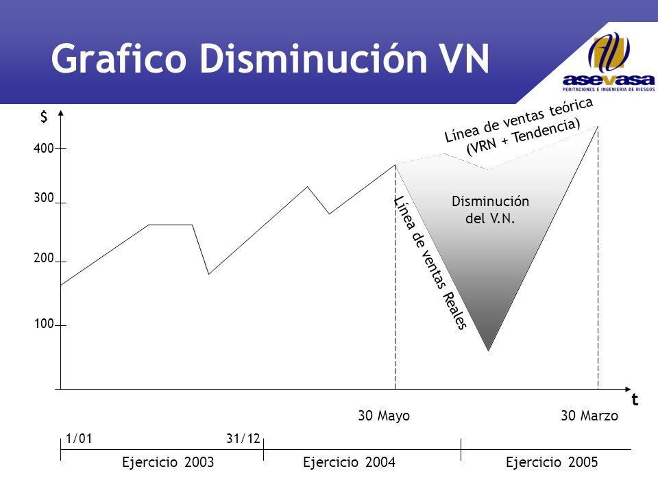 Grafico Disminución VN 30 Marzo $ 100 200 300 400 30 Mayo t Ejercicio 2003Ejercicio 2004Ejercicio 2005 1/0131/12 Línea de ventas teórica (VRN + Tendencia) Línea de ventas Reales Disminución del V.N.