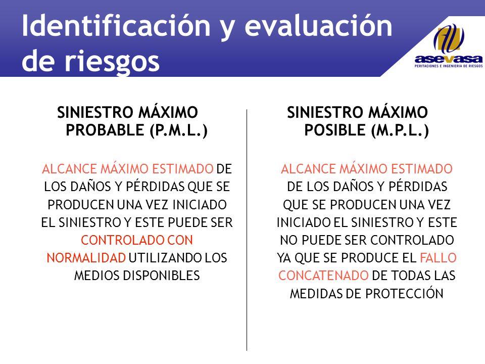 SINIESTRO MÁXIMO PROBABLE (P.M.L.) ALCANCE MÁXIMO ESTIMADO DE LOS DAÑOS Y PÉRDIDAS QUE SE PRODUCEN UNA VEZ INICIADO EL SINIESTRO Y ESTE PUEDE SER CONTROLADO CON NORMALIDAD UTILIZANDO LOS MEDIOS DISPONIBLES SINIESTRO MÁXIMO POSIBLE (M.P.L.) ALCANCE MÁXIMO ESTIMADO DE LOS DAÑOS Y PÉRDIDAS QUE SE PRODUCEN UNA VEZ INICIADO EL SINIESTRO Y ESTE NO PUEDE SER CONTROLADO YA QUE SE PRODUCE EL FALLO CONCATENADO DE TODAS LAS MEDIDAS DE PROTECCIÓN Identificación y evaluación de riesgos