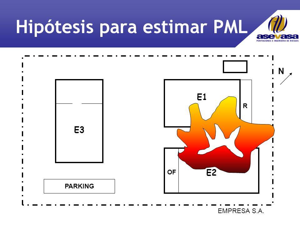 EMPRESA S.A. E1 E2 E3 PARKING R N OF Hipótesis para estimar PML