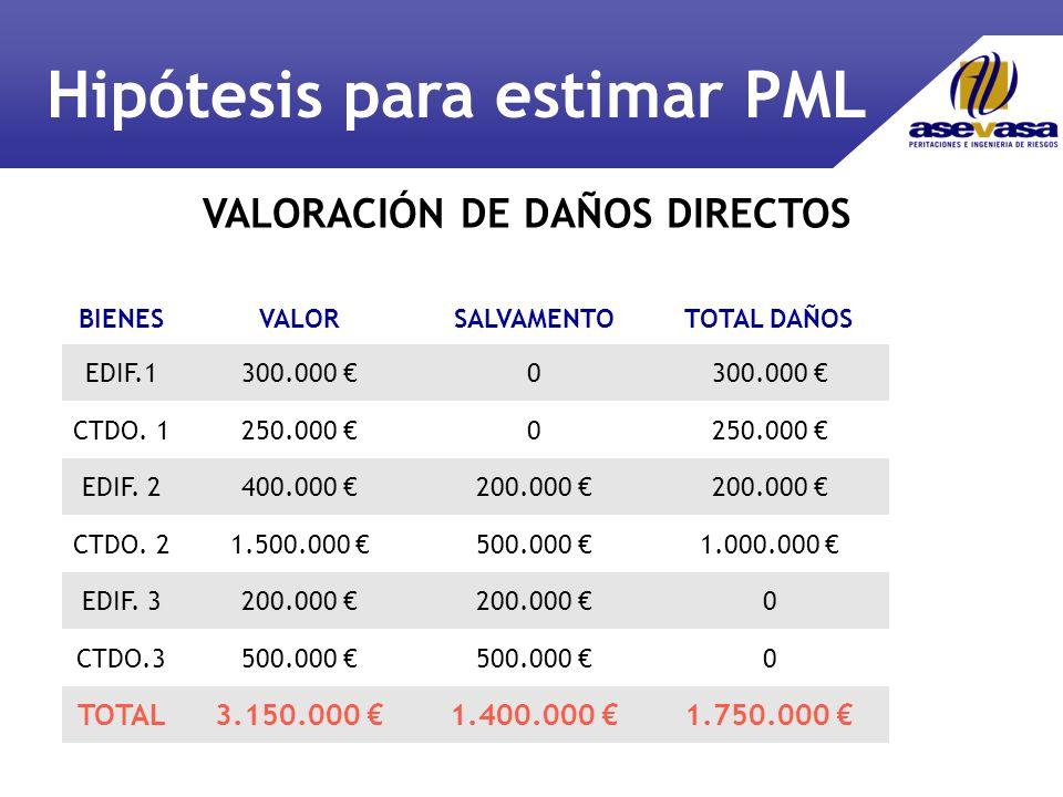 VALORACIÓN DE DAÑOS DIRECTOS BIENESVALORSALVAMENTOTOTAL DAÑOS EDIF.1300.000 0 CTDO.