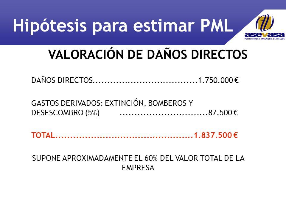DAÑOS DIRECTOS....................................1.750.000 GASTOS DERIVADOS: EXTINCIÓN, BOMBEROS Y DESESCOMBRO (5%)..............................87.500 TOTAL...............................................1.837.500 SUPONE APROXIMADAMENTE EL 60% DEL VALOR TOTAL DE LA EMPRESA VALORACIÓN DE DAÑOS DIRECTOS Hipótesis para estimar PML