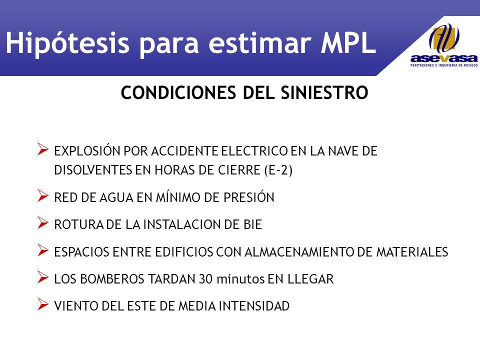CONDICIONES DEL SINIESTRO EXPLOSIÓN POR ACCIDENTE ELECTRICO EN LA NAVE DE DISOLVENTES EN HORAS DE CIERRE (E-2) RED DE AGUA EN MÍNIMO DE PRESIÓN ROTURA DE LA INSTALACION DE BIE ESPACIOS ENTRE EDIFICIOS CON ALMACENAMIENTO DE MATERIALES LOS BOMBEROS TARDAN 30 minutos EN LLEGAR VIENTO DEL ESTE DE MEDIA INTENSIDAD Hipótesis para estimar MPL