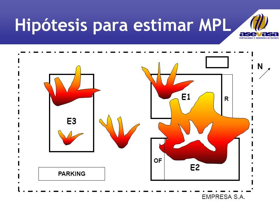 E1 E2 E3 PARKING R N EMPRESA S.A. OF Hipótesis para estimar MPL