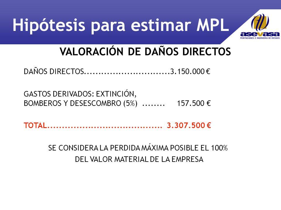 DAÑOS DIRECTOS..............................3.150.000 GASTOS DERIVADOS: EXTINCIÓN, BOMBEROS Y DESESCOMBRO (5%)........