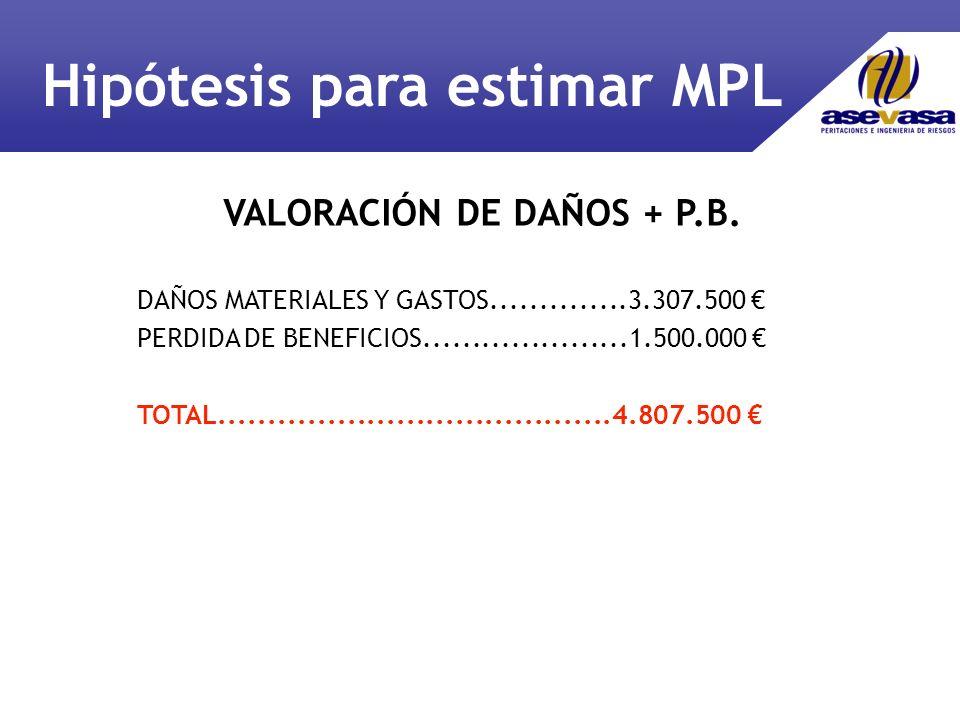 DAÑOS MATERIALES Y GASTOS..............3.307.500 PERDIDA DE BENEFICIOS.....................1.500.000 TOTAL........................................4.807.500 VALORACIÓN DE DAÑOS + P.B.