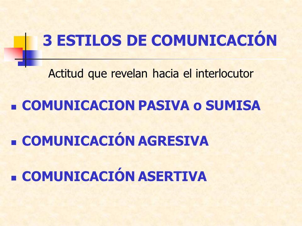 3 ESTILOS DE COMUNICACIÓN Actitud que revelan hacia el interlocutor COMUNICACION PASIVA o SUMISA COMUNICACIÓN AGRESIVA COMUNICACIÓN ASERTIVA