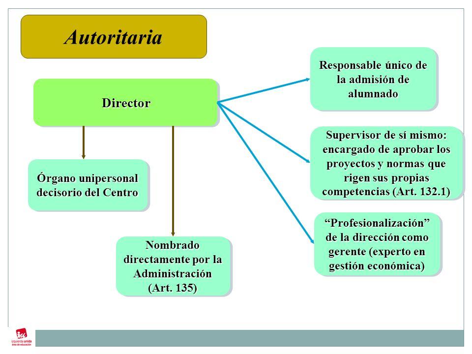 DirectorDirector Órgano unipersonal decisorio del Centro Nombrado directamente por la Administración (Art.