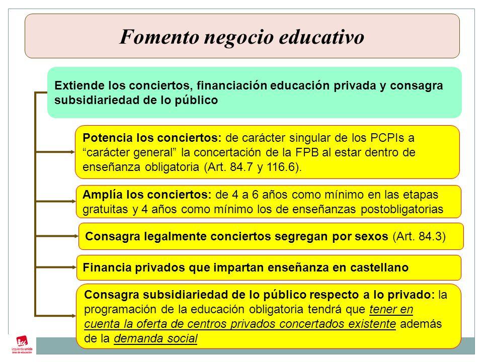 Extiende los conciertos, financiación educación privada y consagra subsidiariedad de lo público Potencia los conciertos: de carácter singular de los PCPIs a carácter general la concertación de la FPB al estar dentro de enseñanza obligatoria (Art.