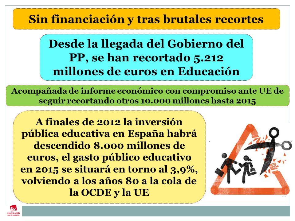 Sin financiación y tras brutales recortes A finales de 2012 la inversión pública educativa en España habrá descendido 8.000 millones de euros, el gasto público educativo en 2015 se situará en torno al 3,9%, volviendo a los años 80 a la cola de la OCDE y la UE Desde la llegada del Gobierno del PP, se han recortado 5.212 millones de euros en Educación Acompañada de informe económico con compromiso ante UE de seguir recortando otros 10.000 millones hasta 2015