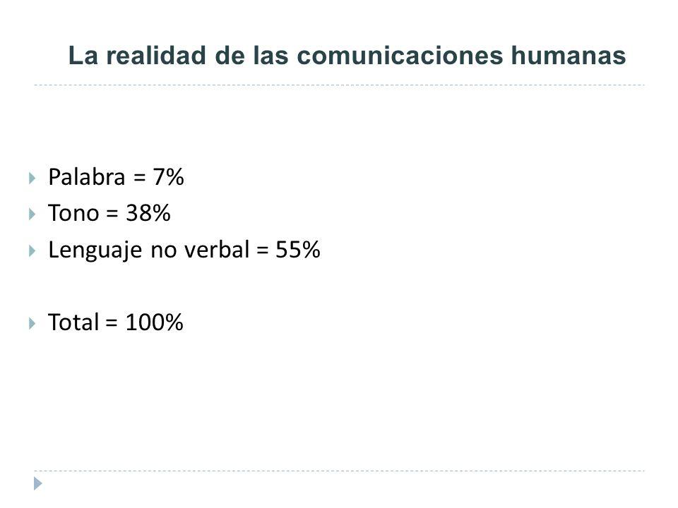 La realidad de las comunicaciones humanas Palabra = 7% Tono = 38% Lenguaje no verbal = 55% Total = 100%